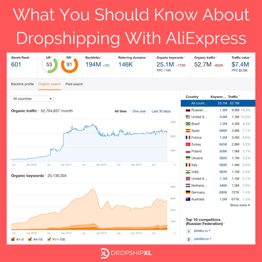 How to Dropship From AliExpress statistics from Ahrefs- Dropship XL