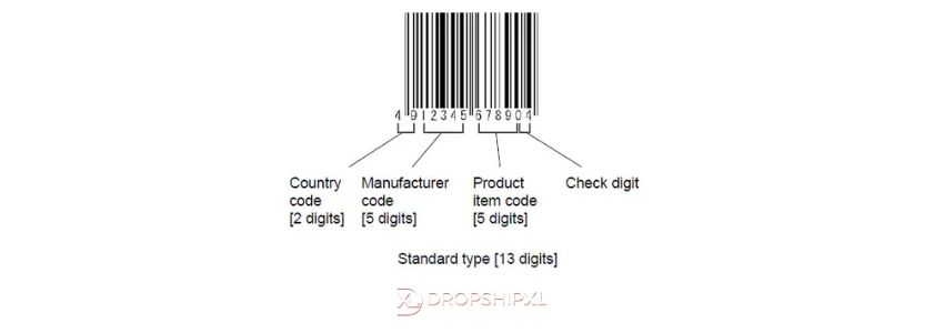 What is EAN Barcode Product Identifier